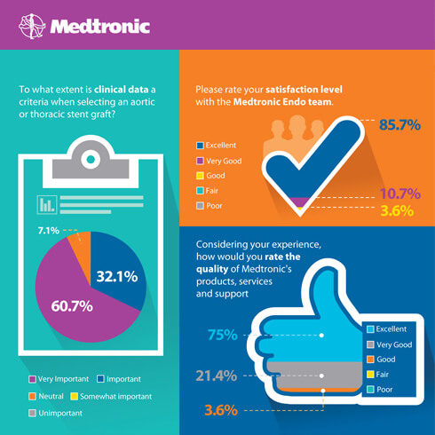 Medtronic Customer Satisfaction Survey Results